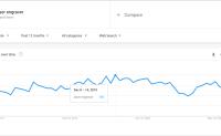 谷歌趋势(google trends)讲解