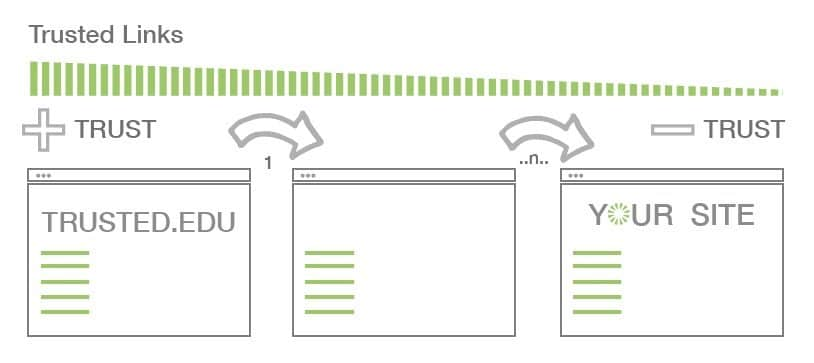 Google SEO最基础因素:信任度(trustrank)详解!