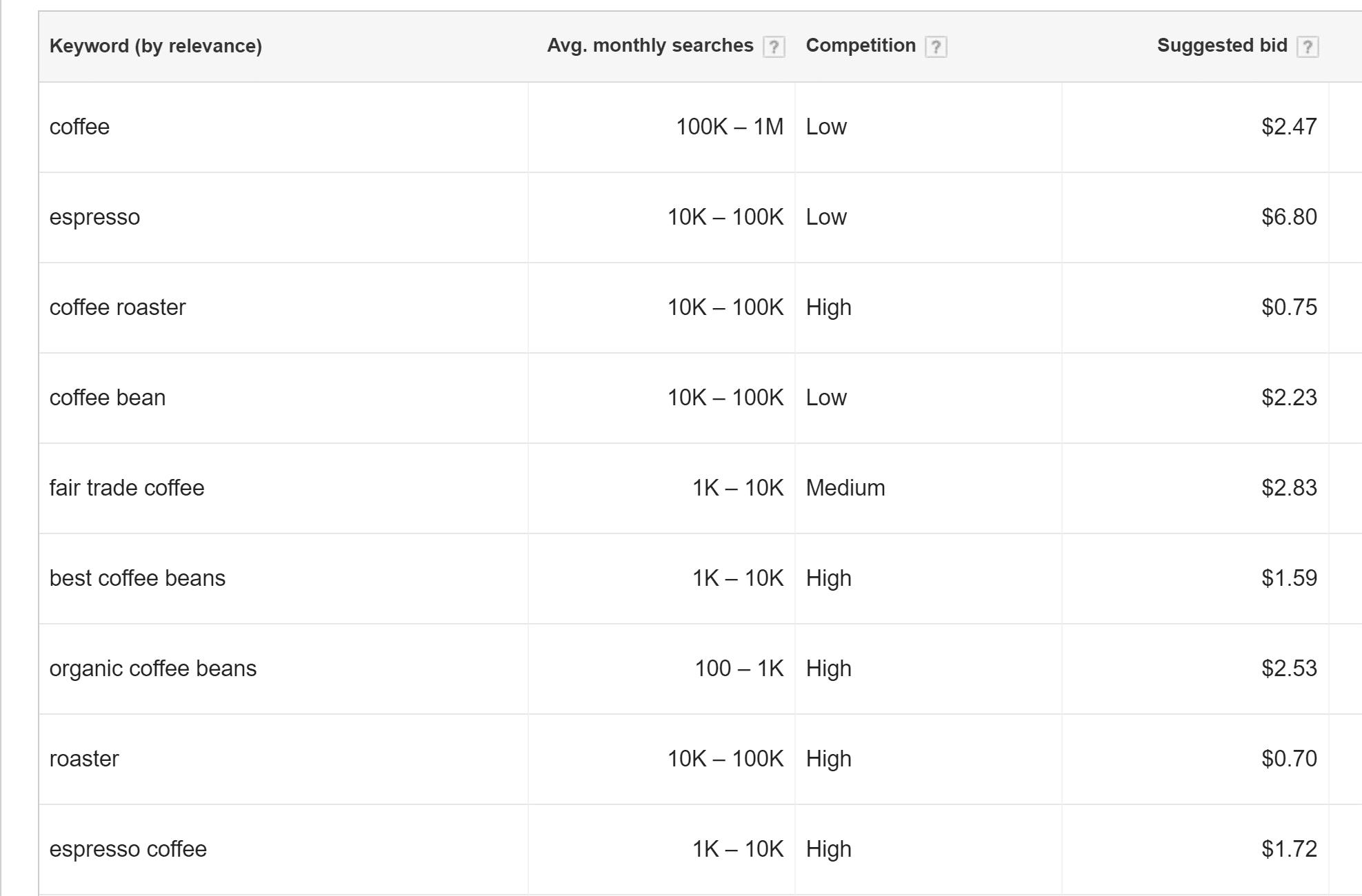 Google AdWords关键词工具使用详解