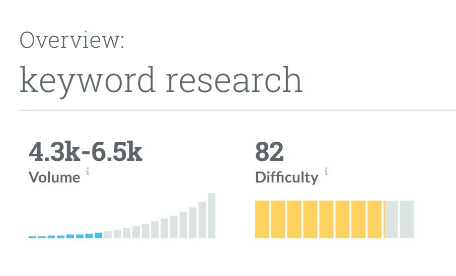 Moz Keyword Explorer获取竞争对手关键词
