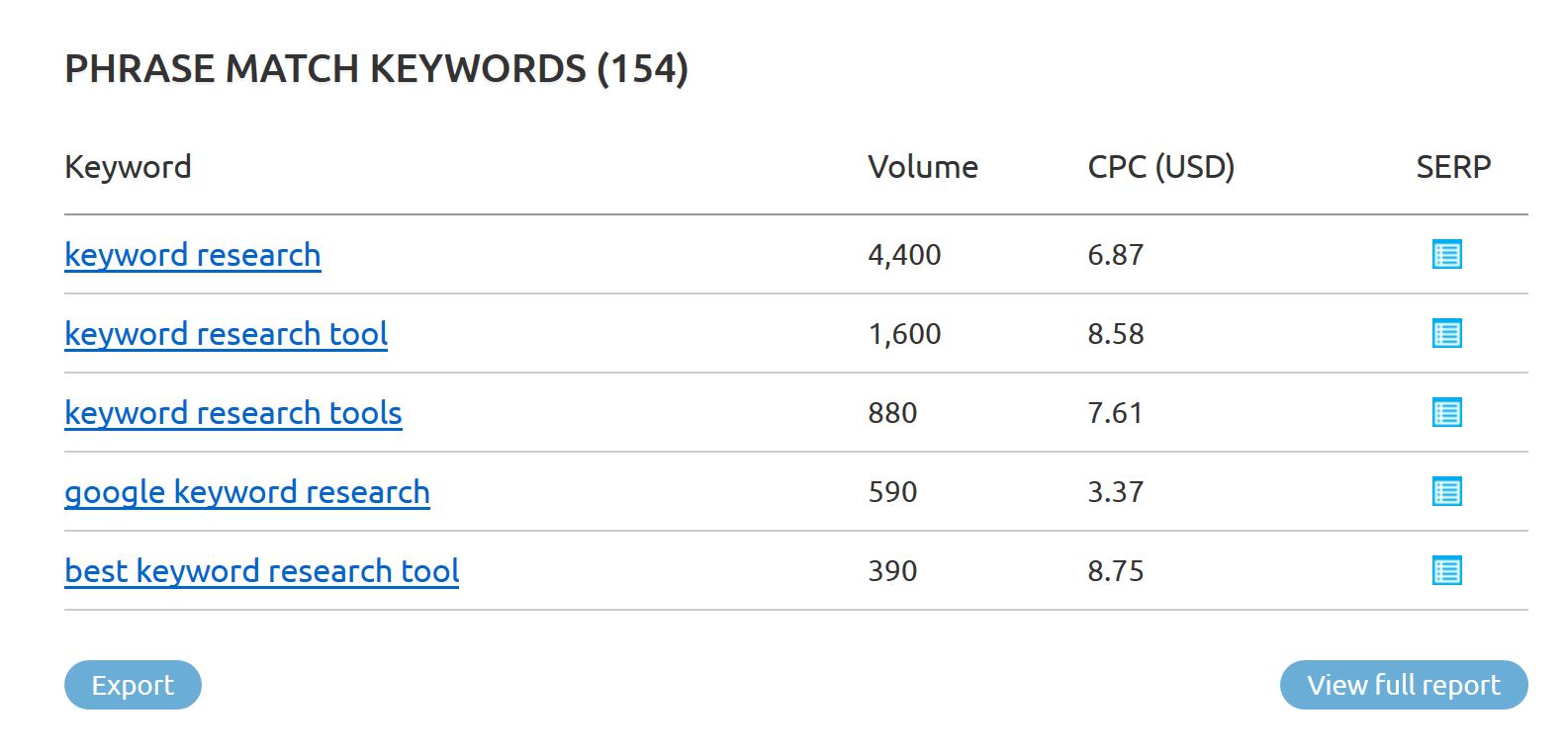 如何用SEMrush获取竞争对手关键词?