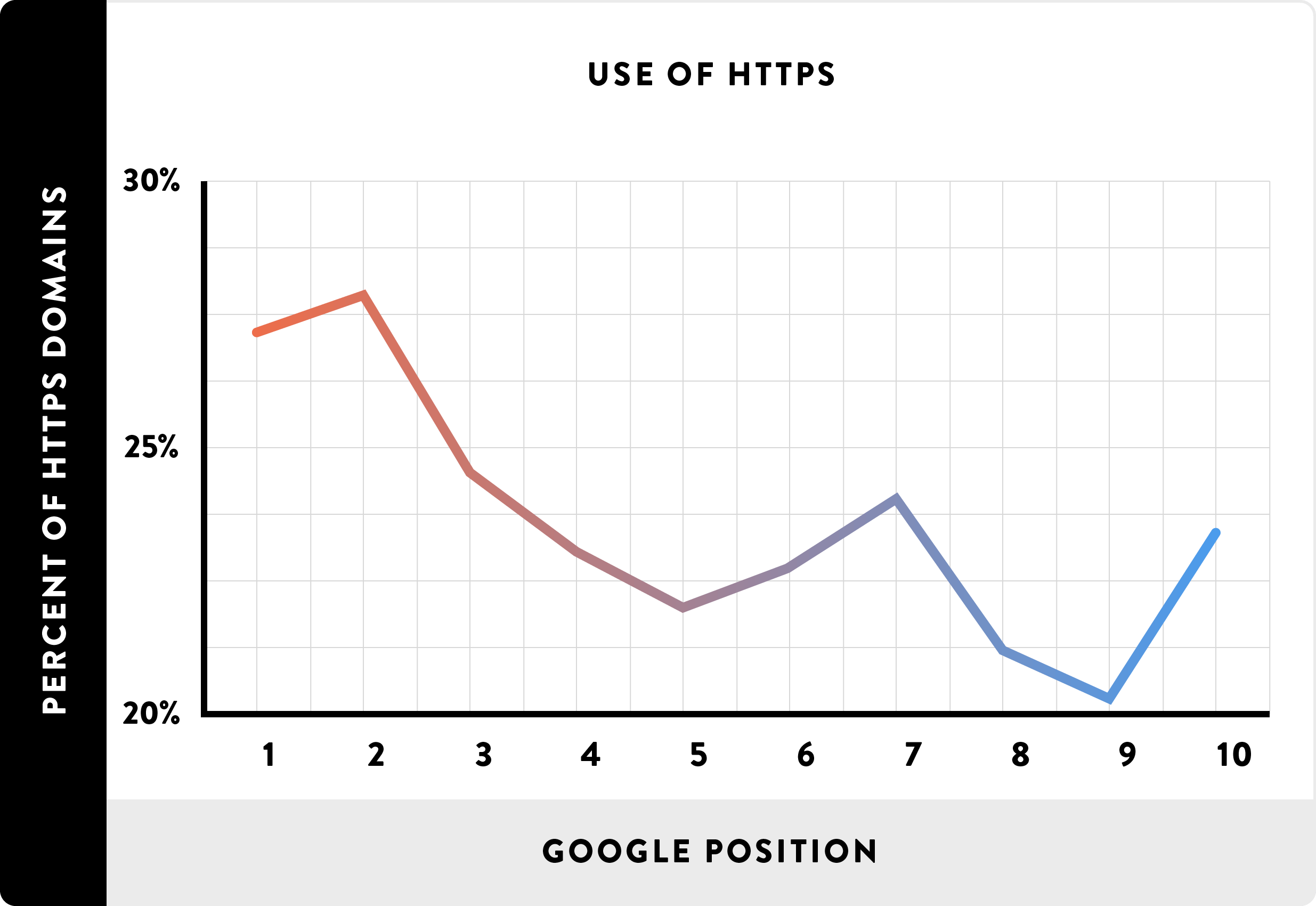 谷歌排名影响因素权威报告(研究了数百万谷歌网站得出的结论)