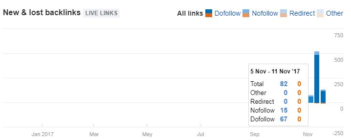 手把手教你分析:一个外贸网站多久能排到谷歌首页?