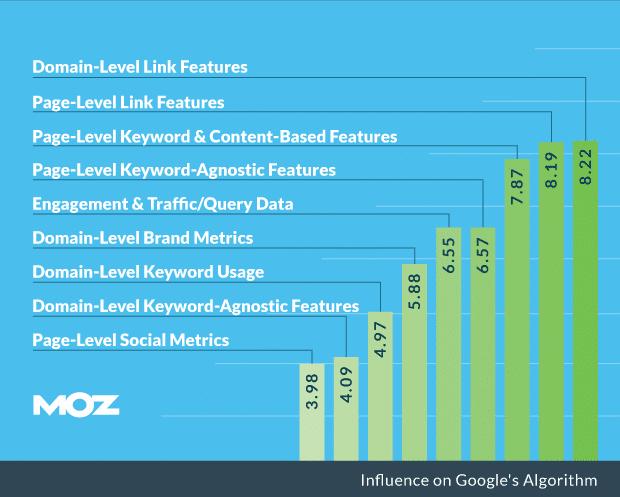 专业必读:Moz和ahrefs对谷歌排名影响因素的详细研究